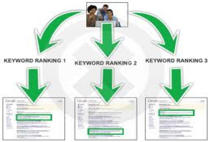 prepare the best keyword research for you
