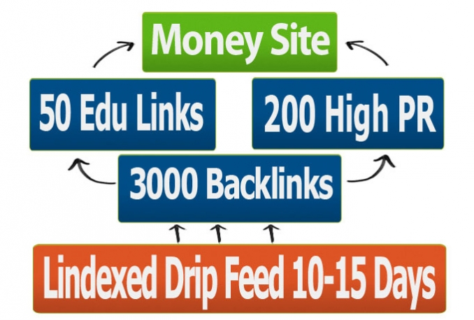 create Pyramid 250 PR1 to PR7 Tier one 3000 Tier 2 and drip feed LINDEXED 15 Days