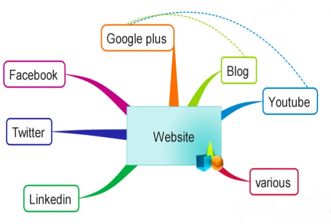 submit your website to over 5000 HQ search engines