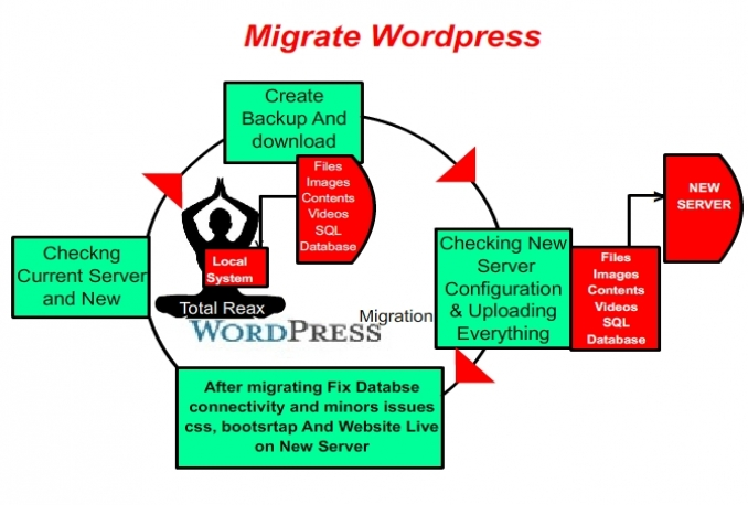 Migrate Wordpress Website to new server or domain