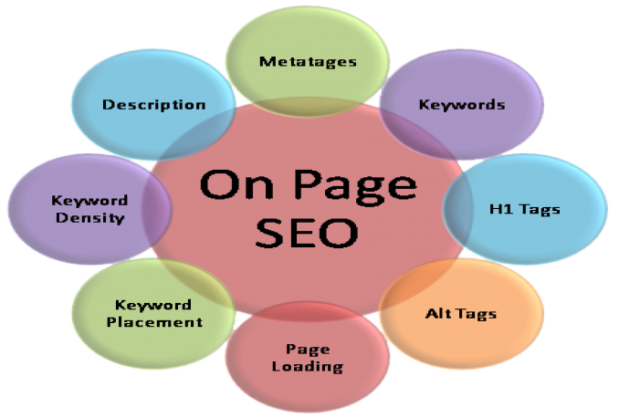 i can do on page complete SEO for your site